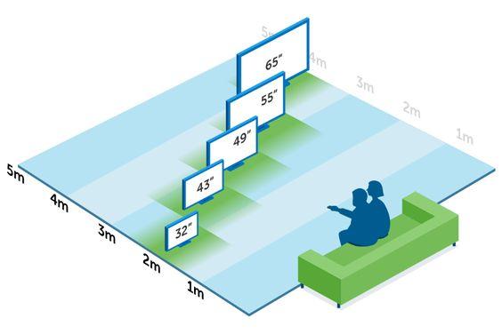 Grootte tv en afstand tot de tv